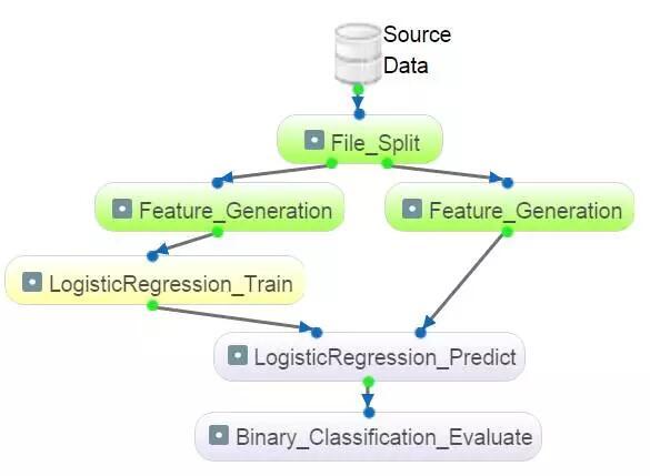 图形化机器学习系统 EasyML