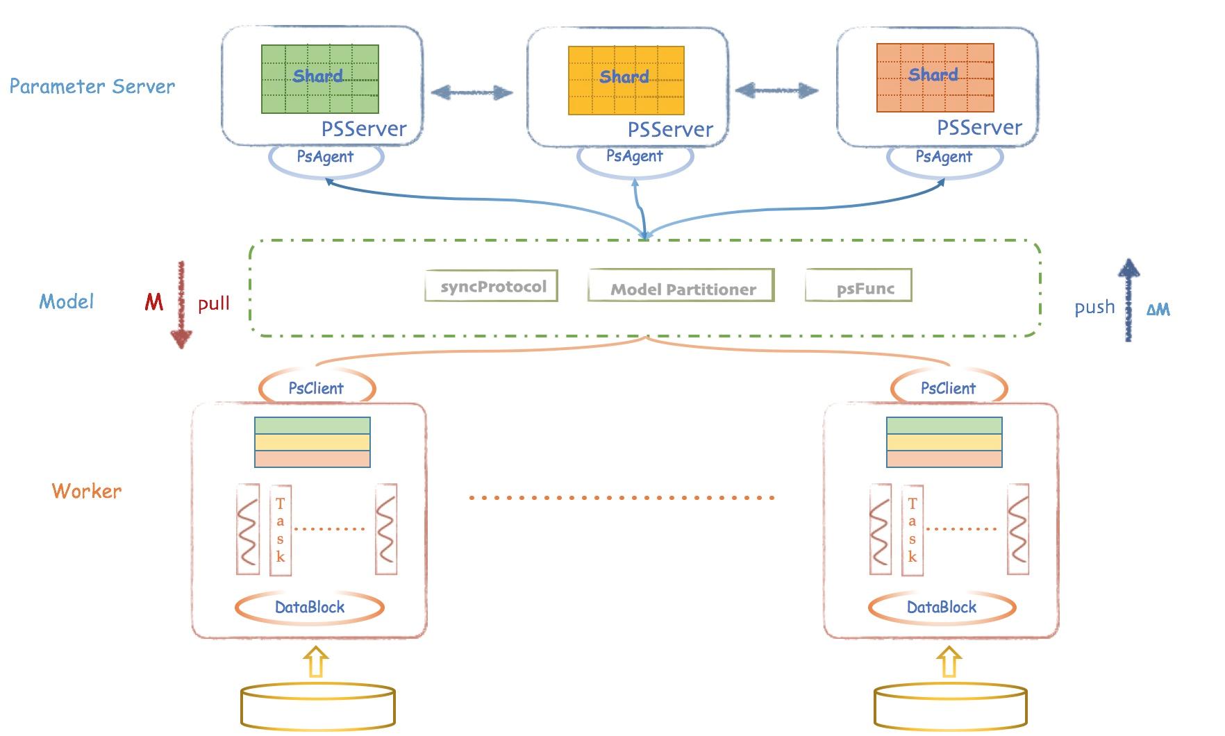 基于参数服务器理念的机器学习框架 Angel