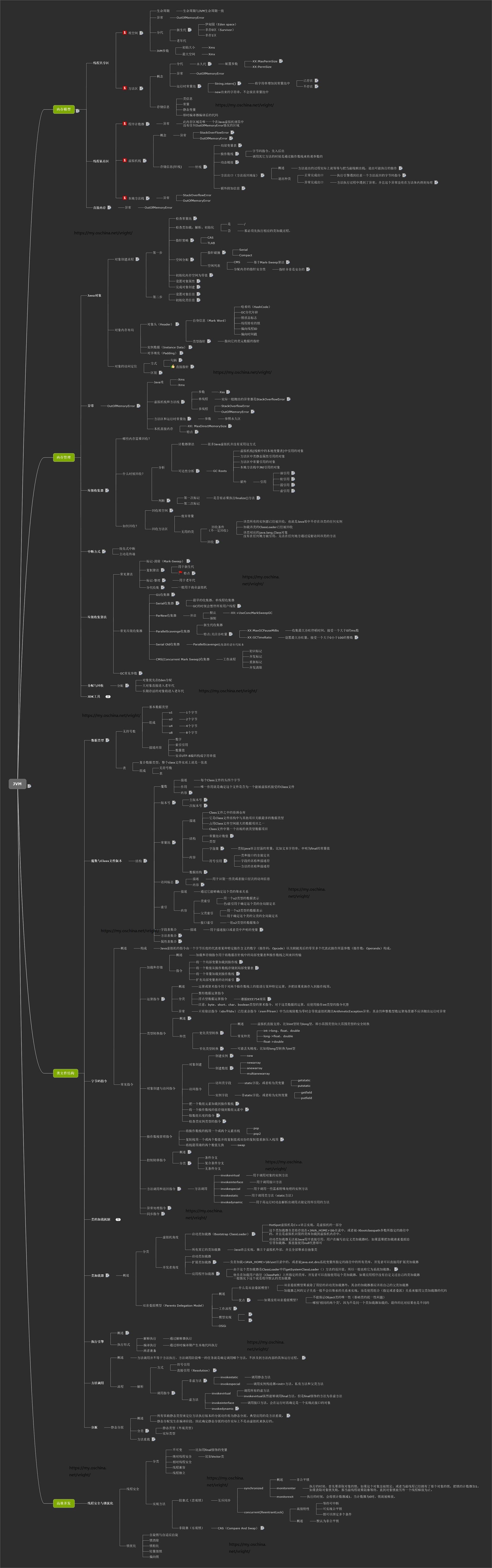 深入JVM虚拟机之全书脑图