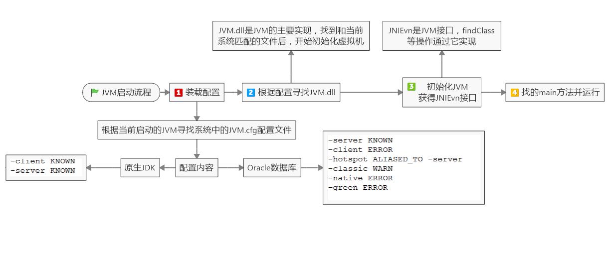 JVM启动流程之脑图