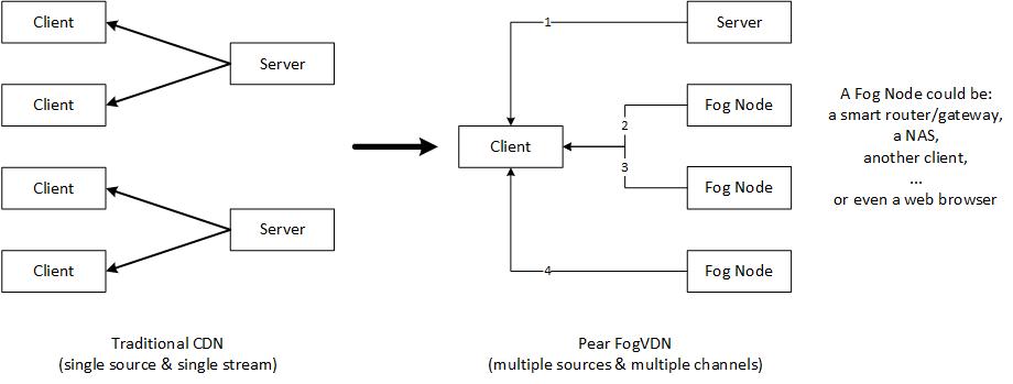 混合 P2P-CDN 的流媒体播放器 PearPlayer.js