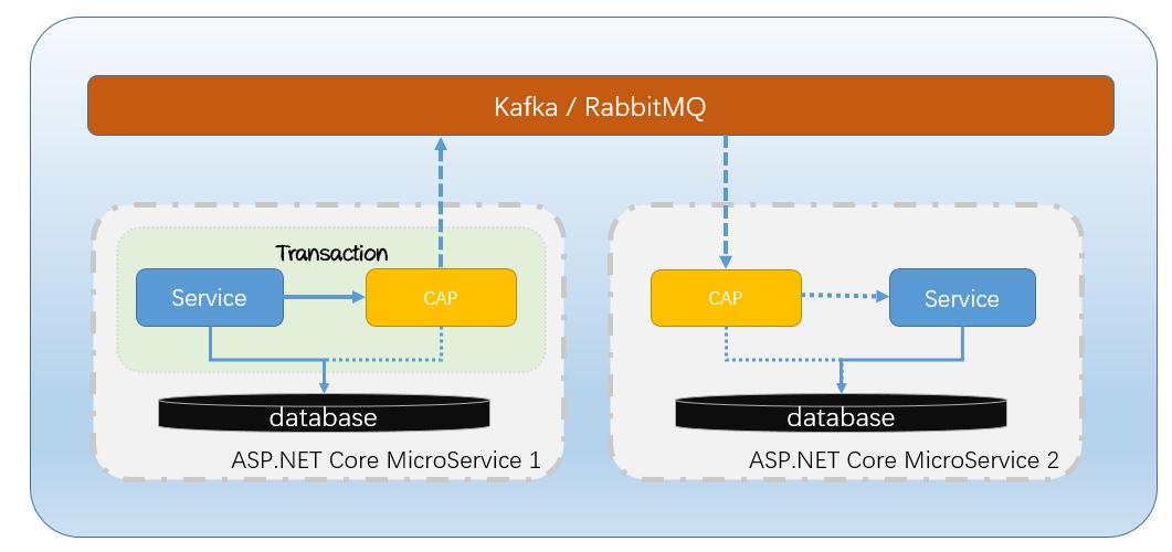 分布式事务解决方案 .NET Core CAP