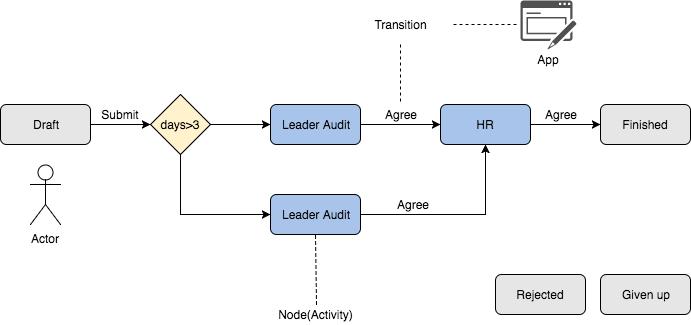 django-lb-workflow