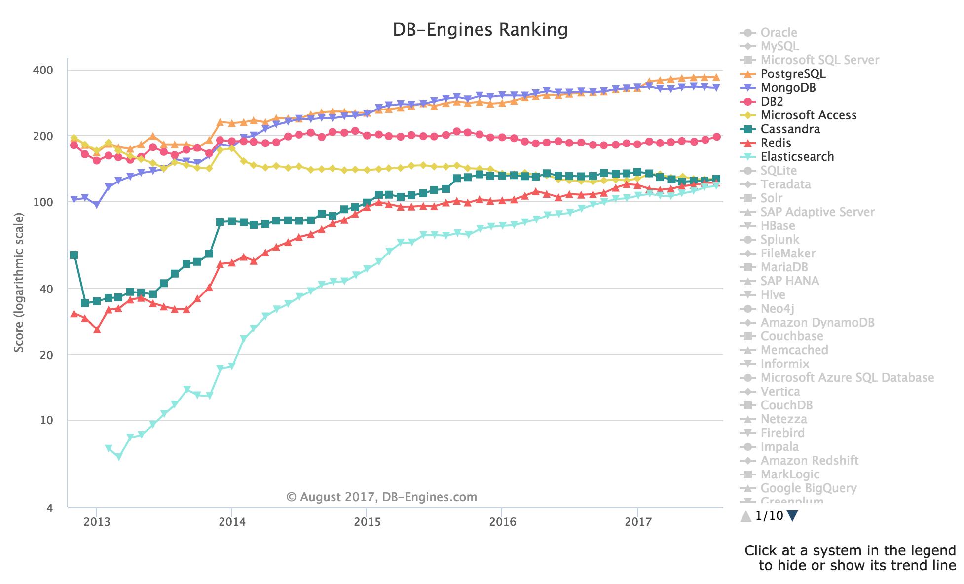 DB-Engines 发布8 月份全球数据库排名,Solr 排名上升- OSCHINA