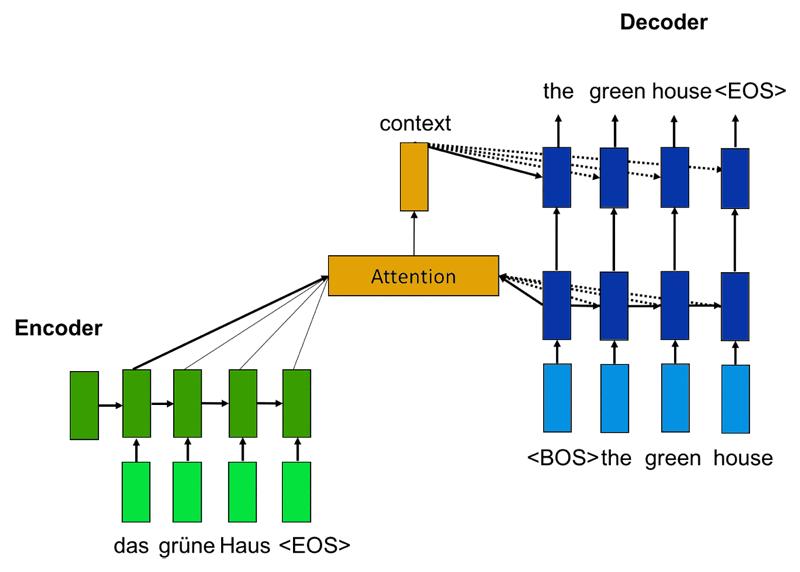 基于 Apache MXNet 的神经机器翻译框架 Sockeye