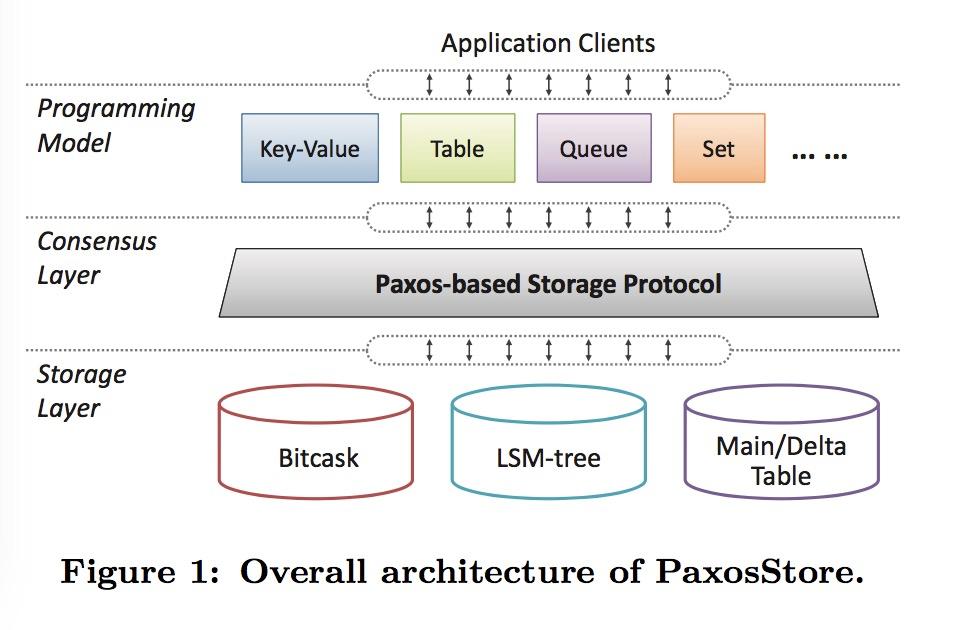 微信后台分布式存储数据库 PaxosStore
