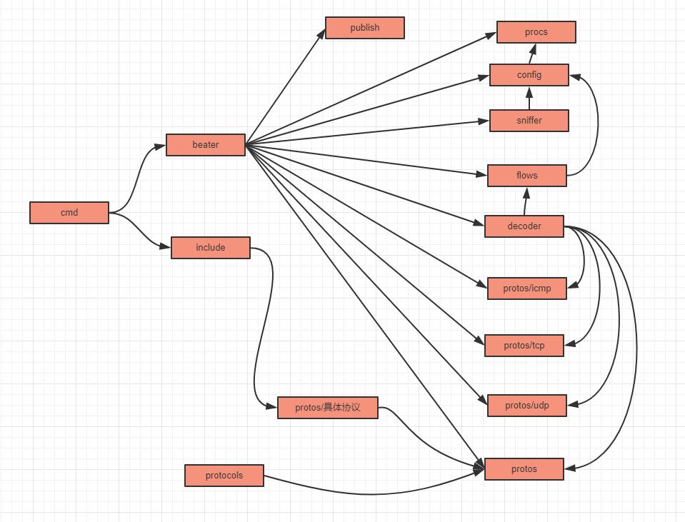 PacketBeat 中各包之间的依赖关系图