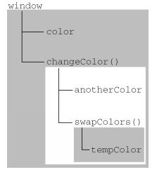 作用域链图