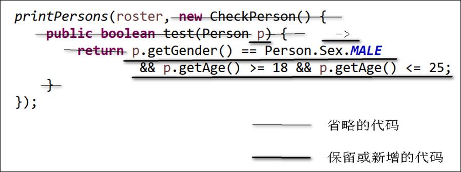 Java 高级特性: Lambda 表达式