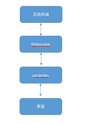基于 tornado +paramiko 开发的webssh...