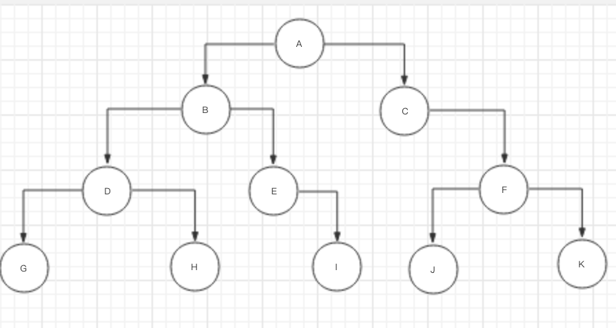 二叉树遍历(循环+队列实现层序遍历)