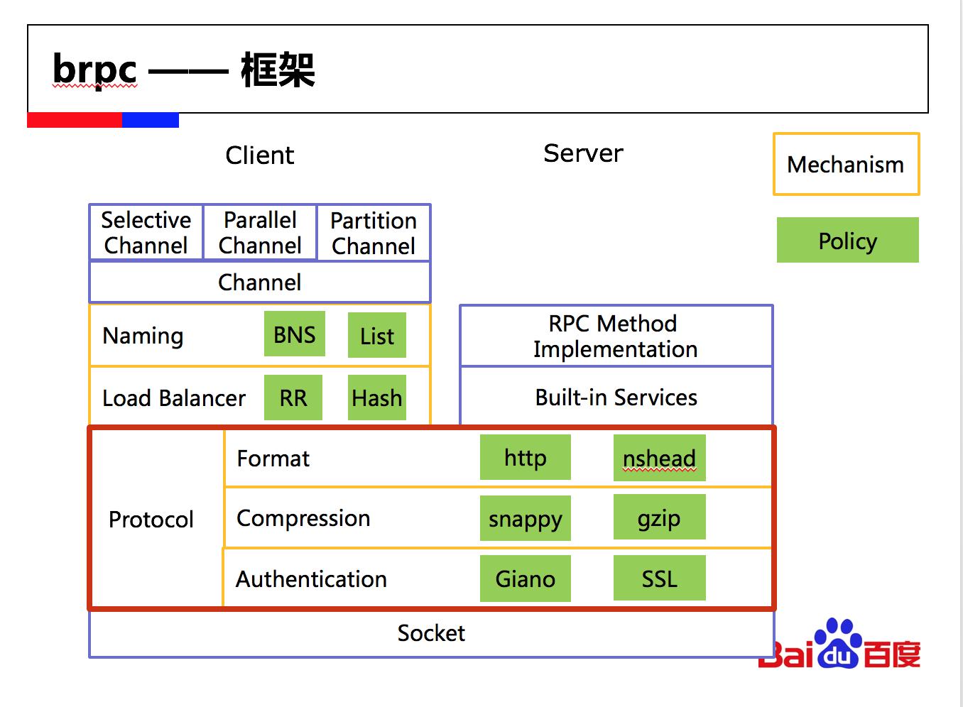 百度 RPC 框架 BRPC