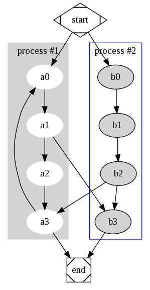 可视化图形软件 Graphviz