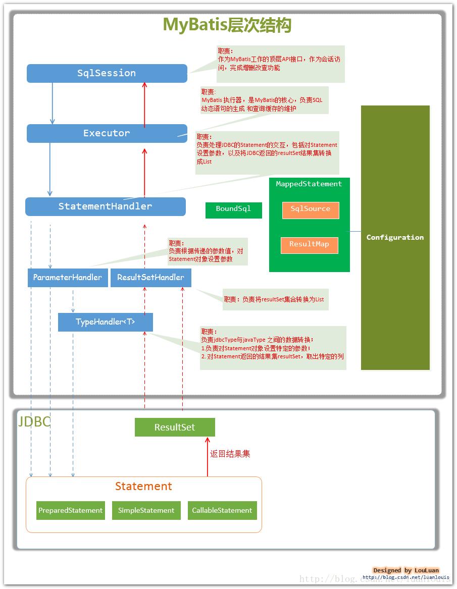 mybatis源码解析 - 通过一个简单查询例子分析流程...