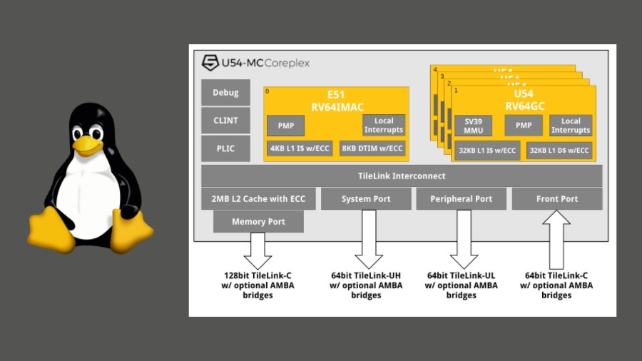 Linux risc v lupa for Risc v architecture