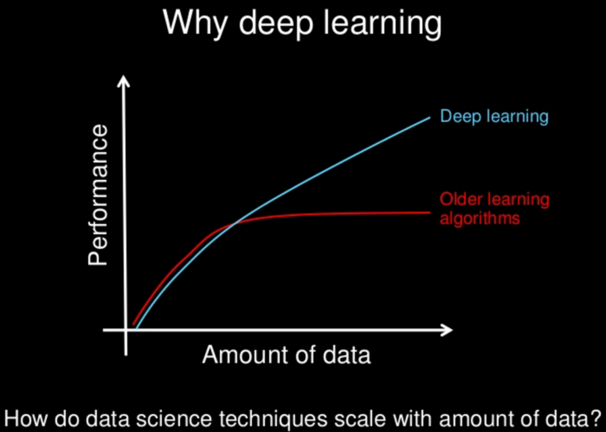 一文读懂深度学习与机器学习的差异 Oschina