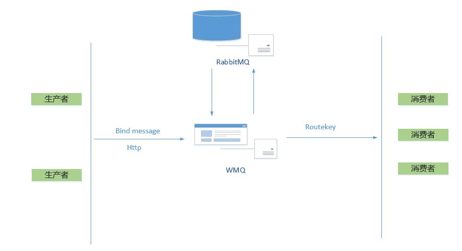 基于 RabbitMQ 实现的消息中间件 WMQ