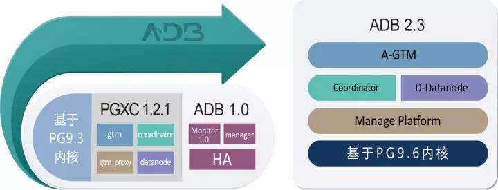分布式事务型关系数据库 AntDB