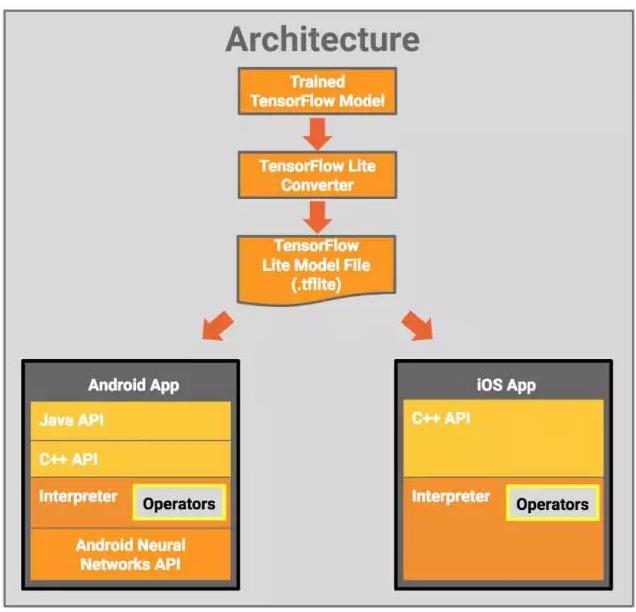 谷歌移动端深度学习框架 TensorFlow Lite