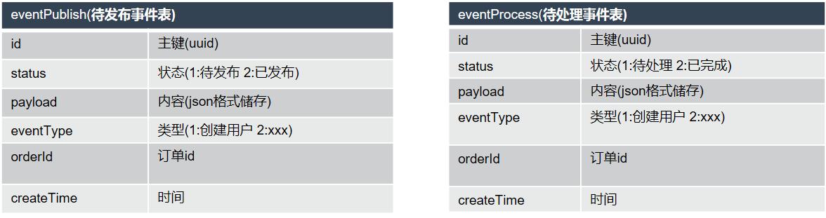 我的物联网项目(十四) 分布式事务