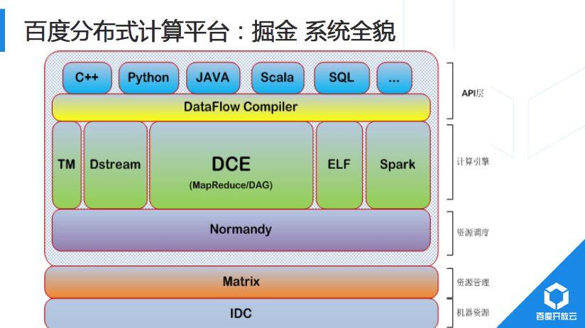 分布式计算框架 Bigflow