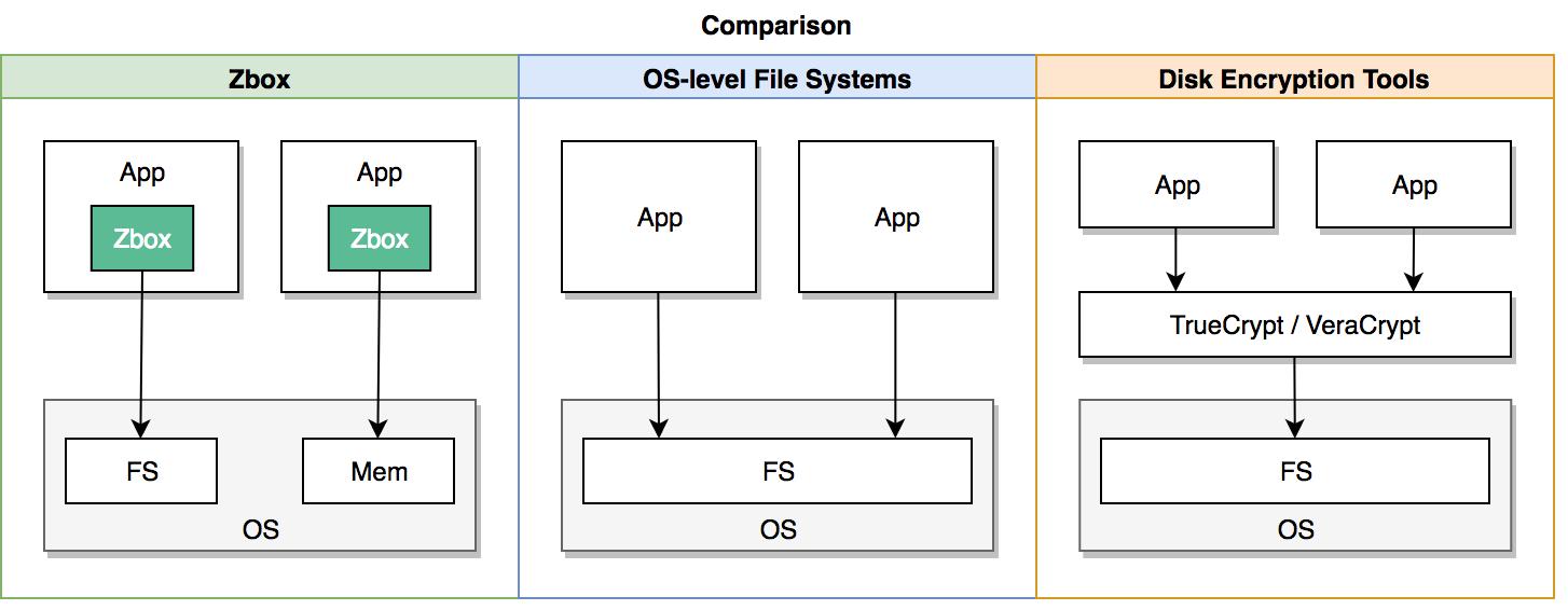 零公开、重隐私的嵌入式文件系统 Zbox-FS