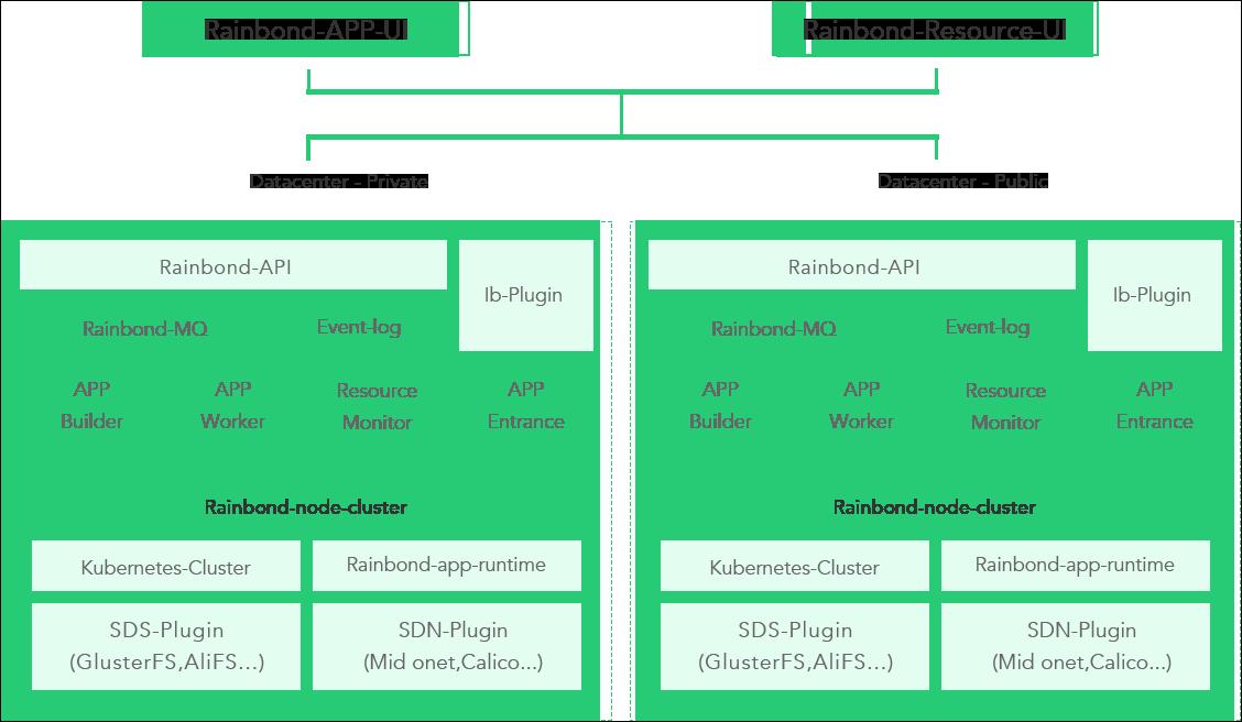 生产级无服务器 PasS 平台 Rainbond