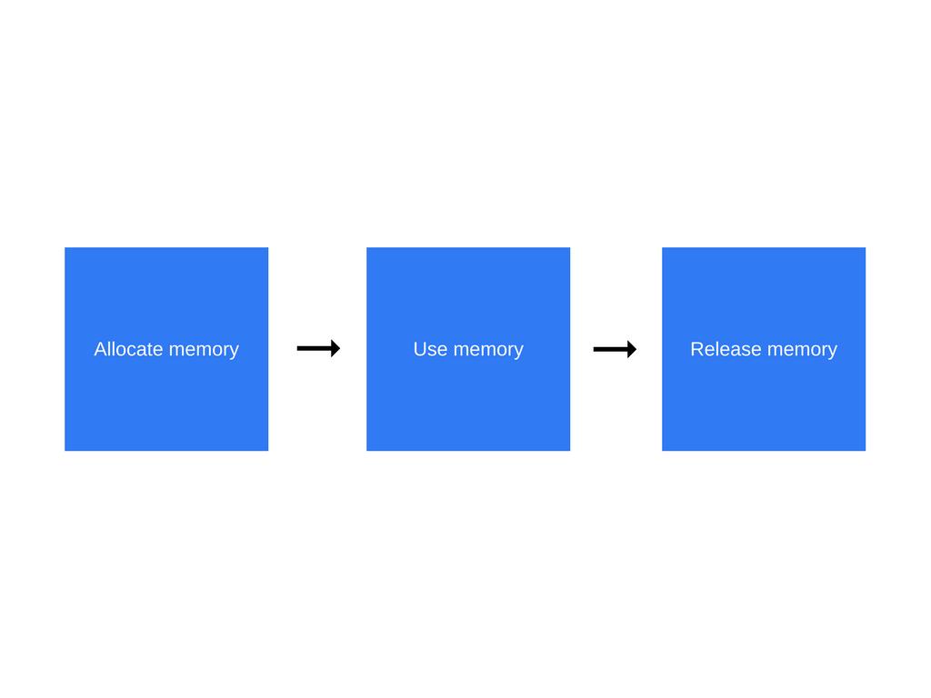 解读 JavaScript 之内存管理和常见内存泄露处理(How JavaScript works: memory management + how to handle 4 common memory leaks)