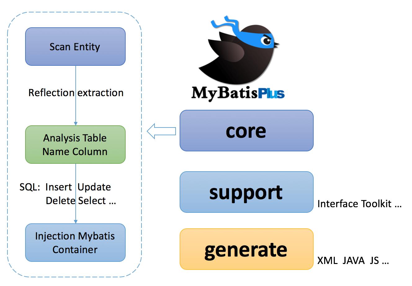 mybatis-plus 2 1 9 发布,代号:怀念| 码农网