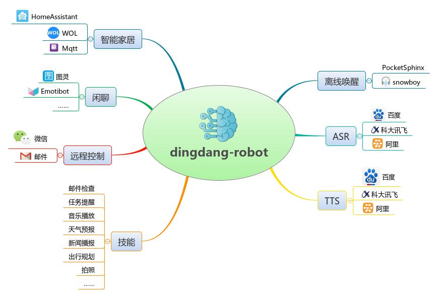 dingdang-robot