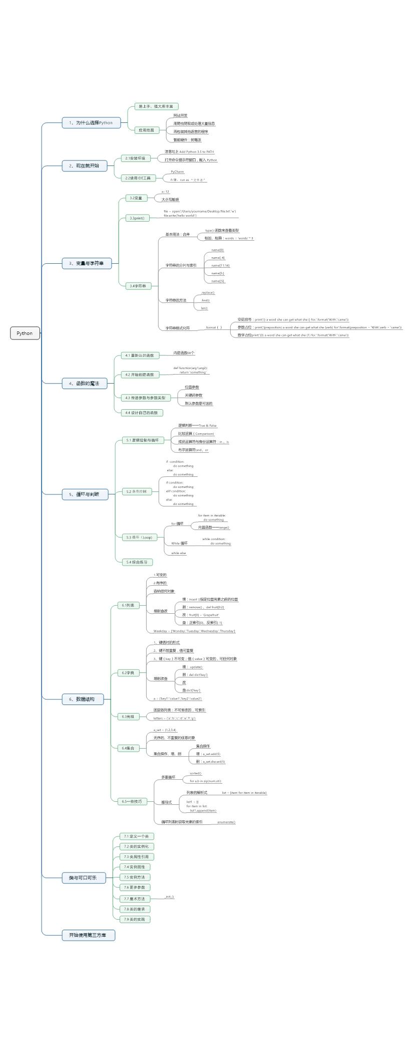 《编程小白的第一本 Python 入门书》读后笔记...