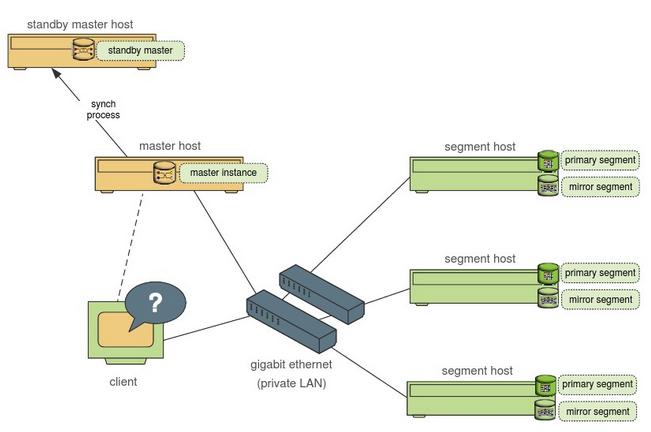 【干货】在docker中安装配置Greenplum集群的过程...