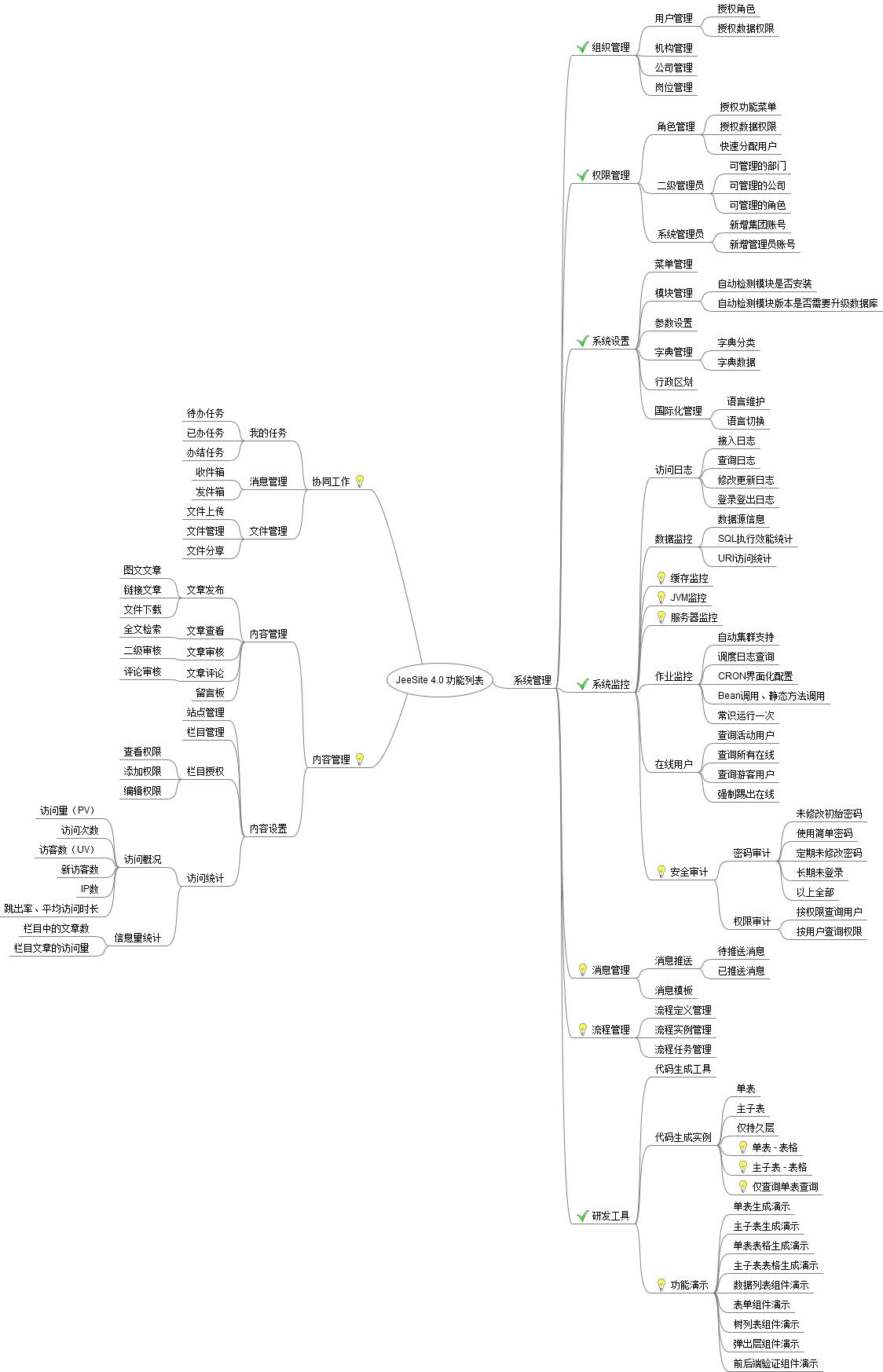 JeeSite 4.0 内置功能模块规划