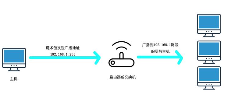java 通过网络唤醒实现远程开机插图(1)