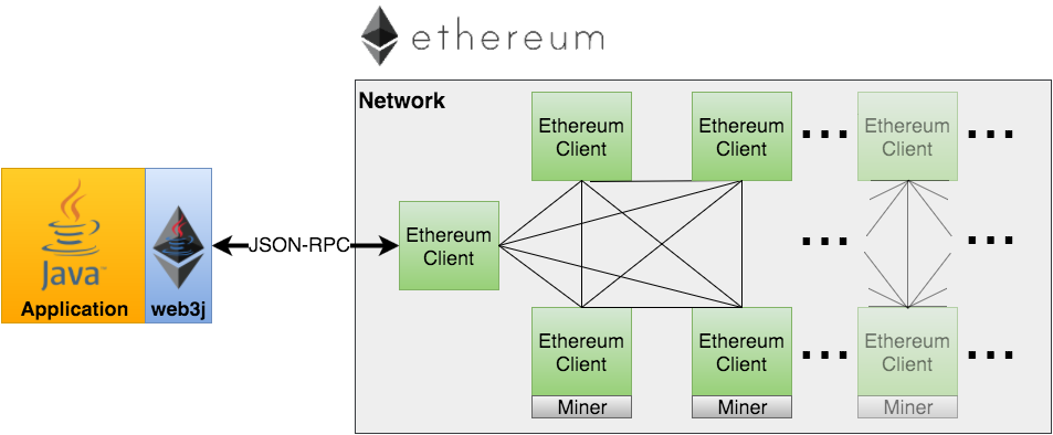 用于与 Ethereum 客户端集成的轻量级 Java 和 Android 库 web3j