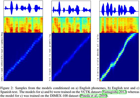 模型生成的语音样本