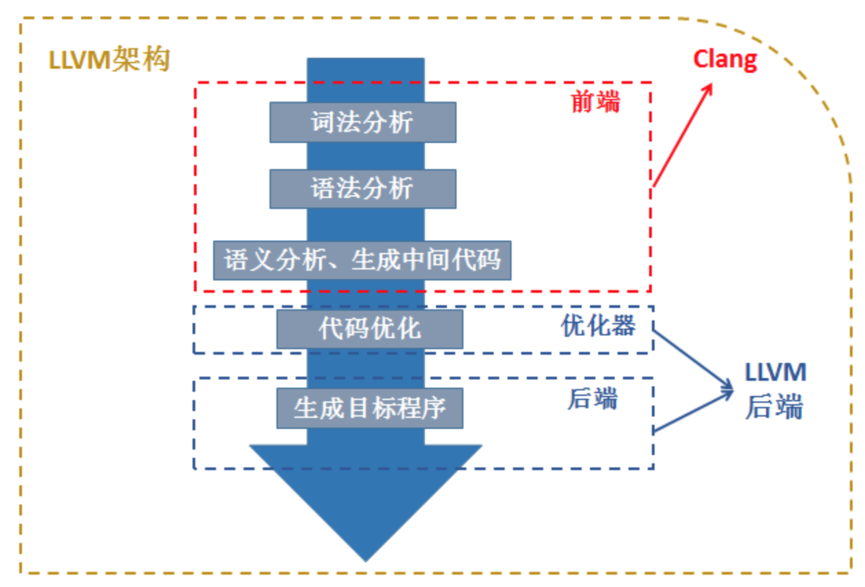 Android跨平台编译—— BOOST - xiaobanma2292的个人空间- OSCHINA