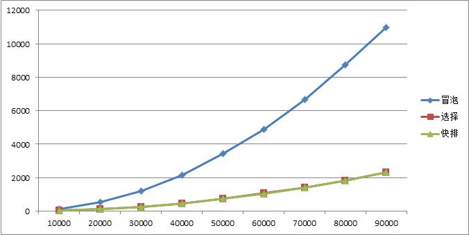 几种常见的排序算法的分析比较