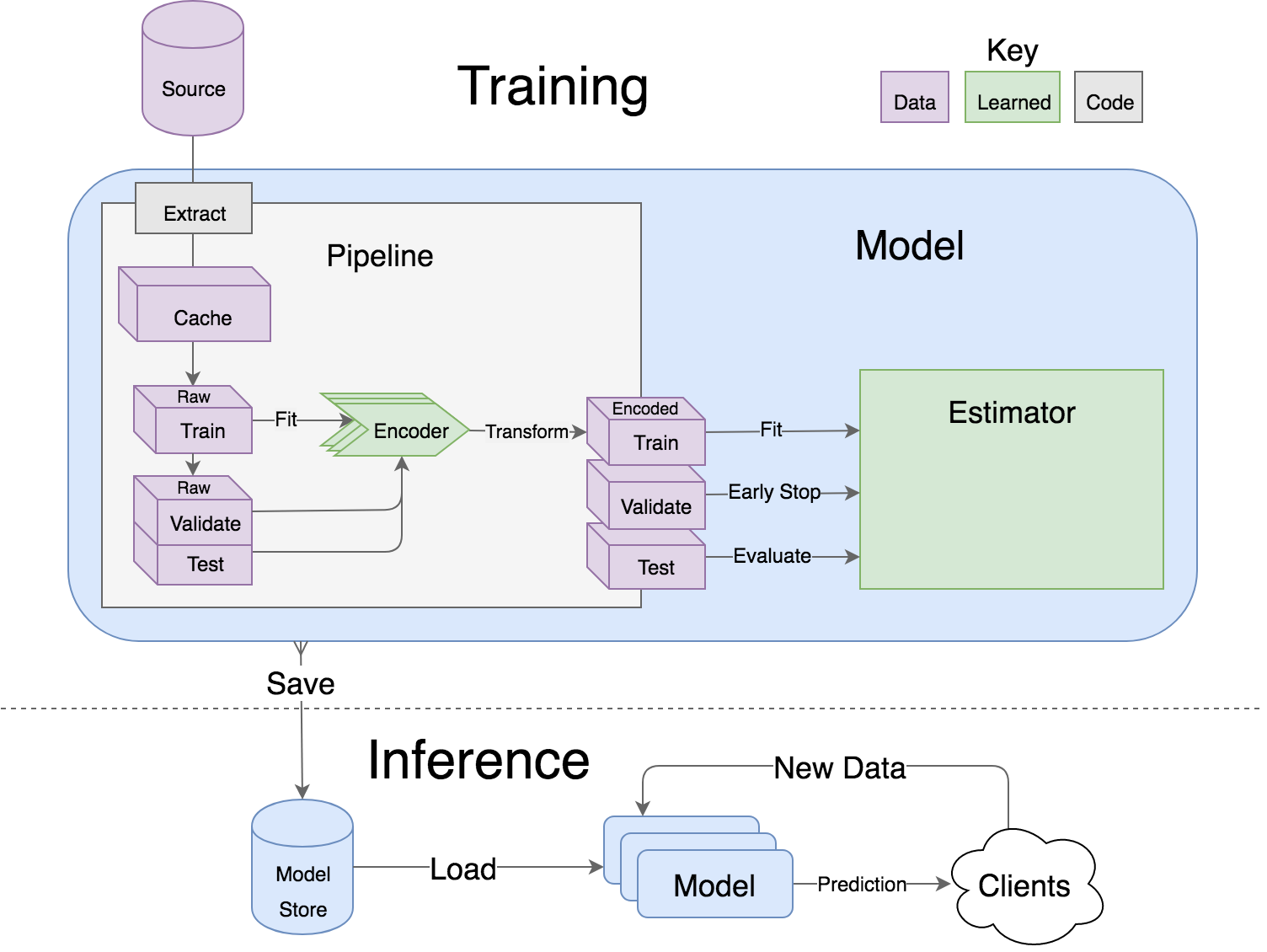 机器学习模型配置、部署简化框架 Lore