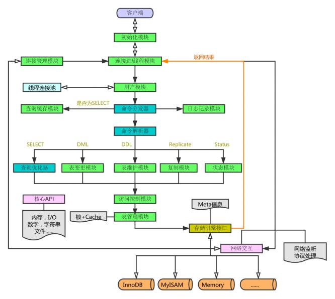 MySQL及其优化