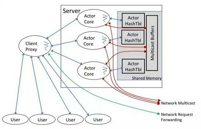 超高性能键值存储数据库  Anna