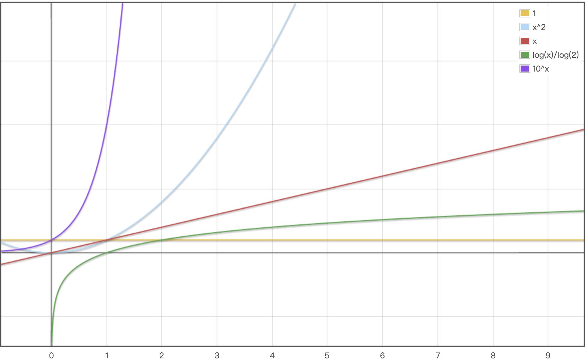 从一些简单的例子看算法时间复杂度