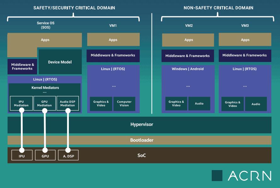 开源物联网管理程序 ACRN