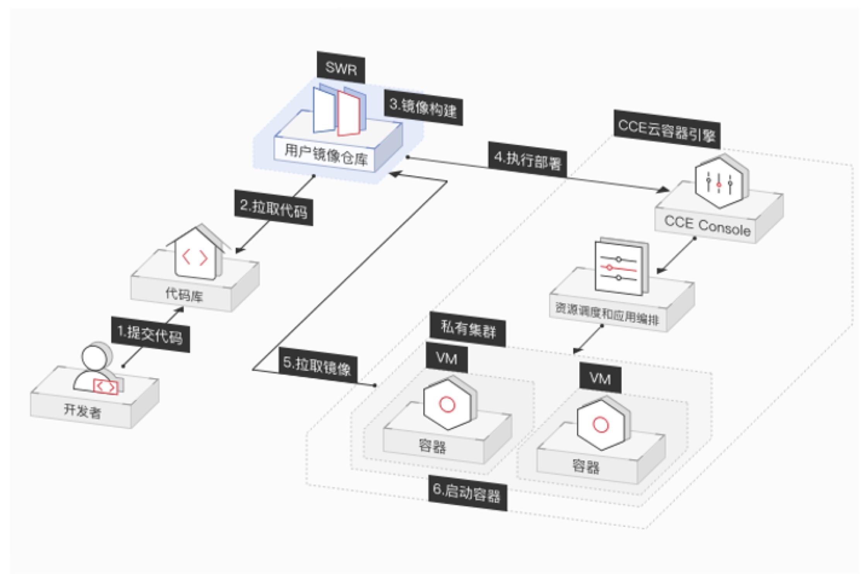 码云携手华为云容器,一键开启云上 DevOps 实践-Gitee 官方博客