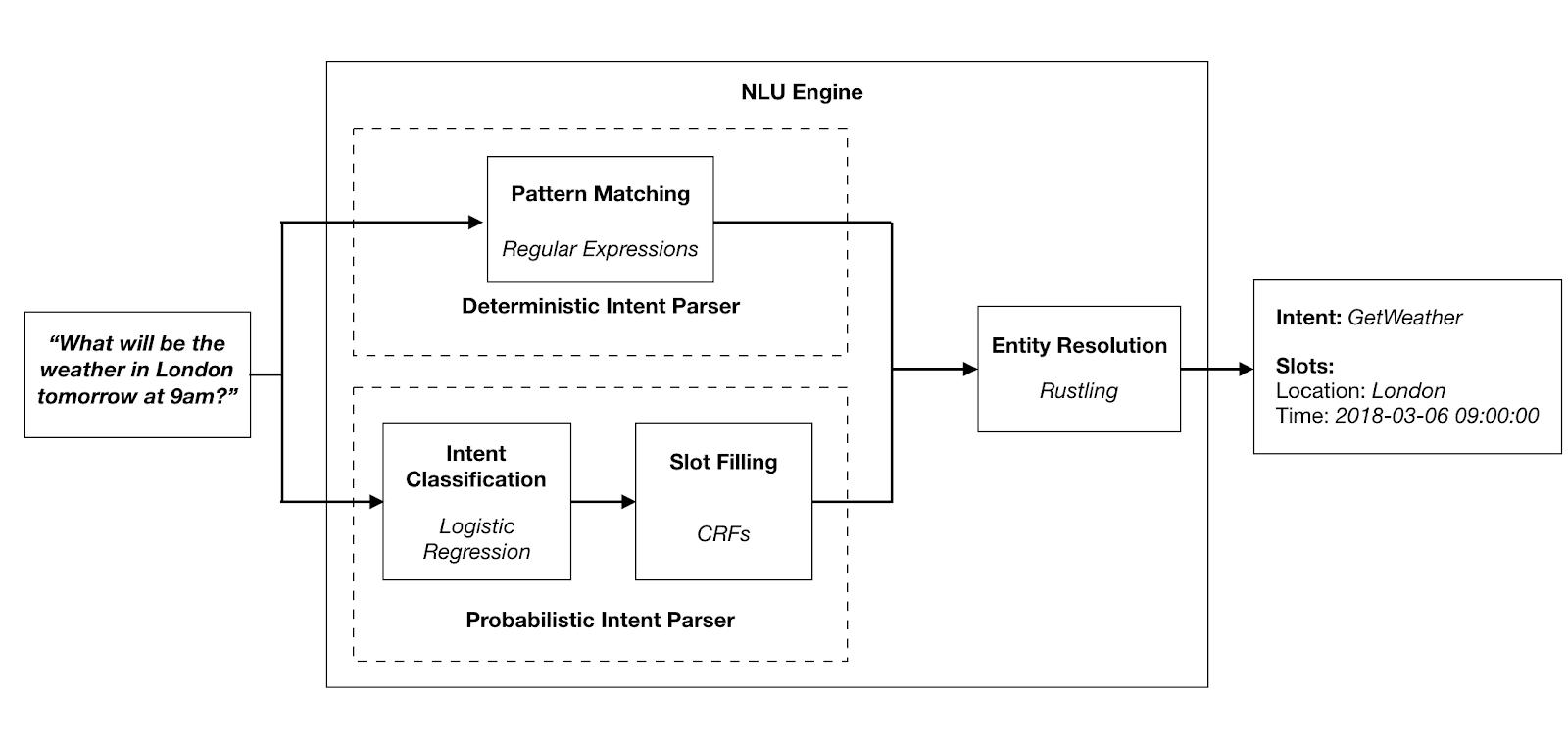 自然语言解析引擎 Snips NLU