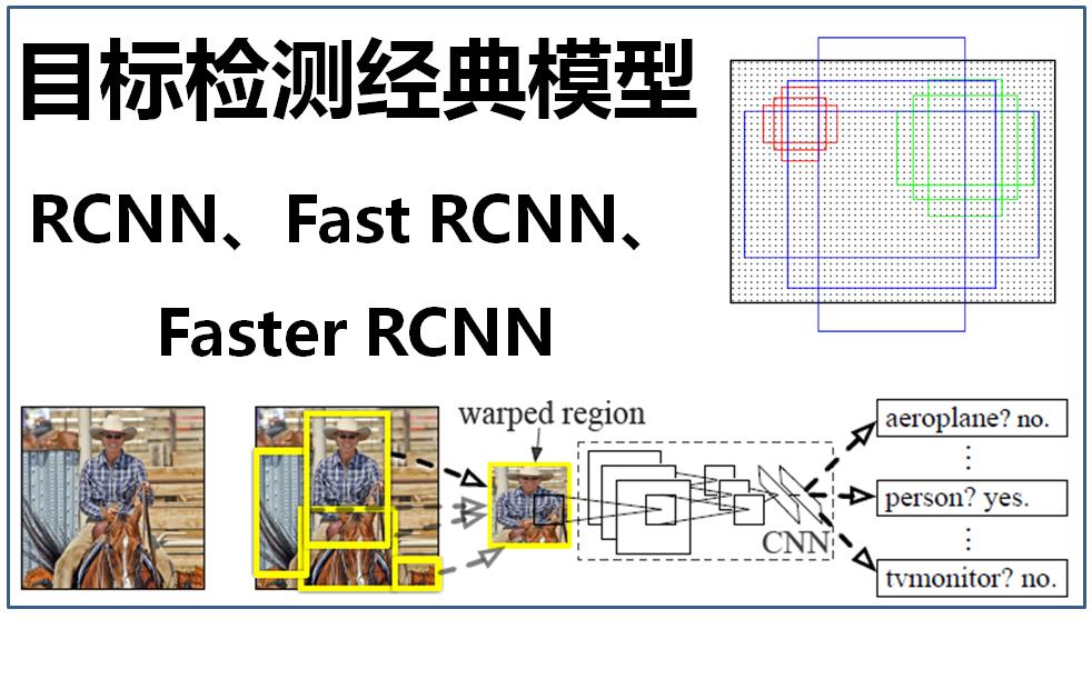 大话目标检测经典模型(RCNN、Fast RCNN、Faste...