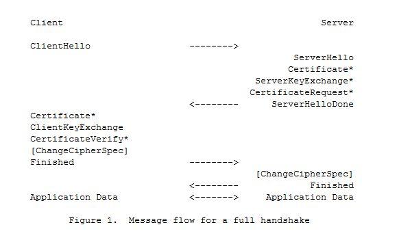 SSL/TLS 协议简介与解析