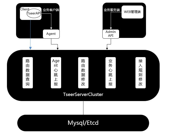 名字服务解决方案 TSeer