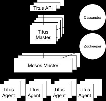 Netflix 容器管理系统 Titus