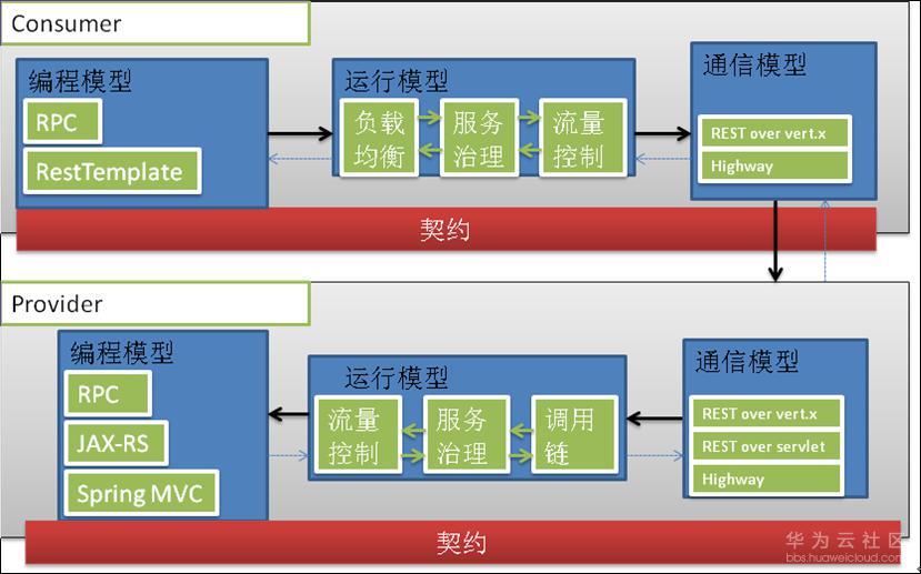 图1 Apache ServiceComb 运行时架构